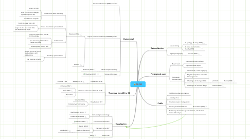 Mind Map: 3D GIS
