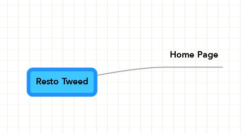 Mind Map: Resto Tweed