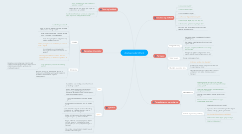 Mind Map: Analysemodel til lyrik