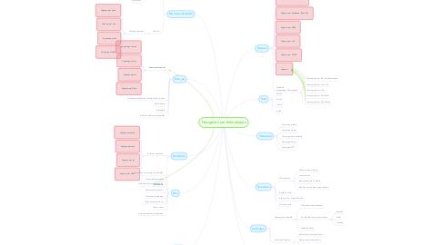 Mind Map: Navigation par thématiques