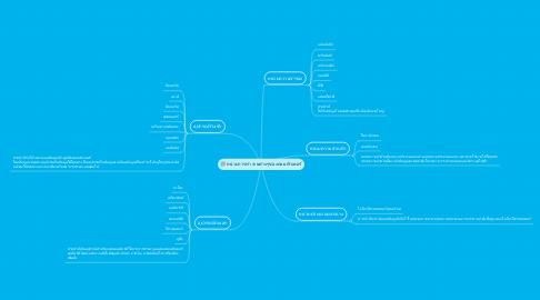 Mind Map: หน่วยการทำงานต่างๆของคอมพิวเตอร์