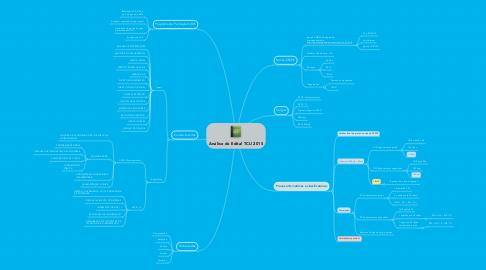 Mind Map: Análise do Edital TCU 2015