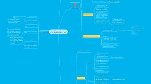 Mind Map: Guia de Defeitos Sintoma:  PC não exibe imagem na Tela