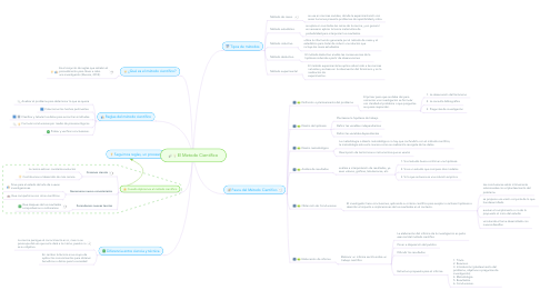Mind Map: El Metodo Científico