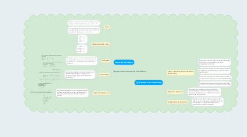 Mind Map: Operaciones básicas de Aritmética