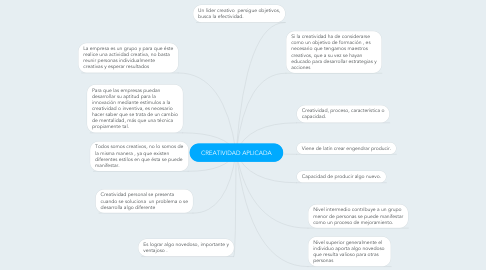 Mind Map: CREATIVIDAD APLICADA