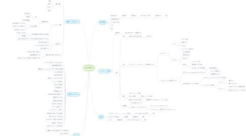 Mind Map: 澁谷隆行