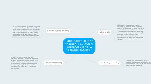 Mind Map: HABILIDADES  QUE SE DESARROLLAN CON EL APRENDIZAJE DE LA LENGUA INGLESA