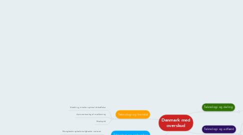 Mind Map: Danmark med overskud