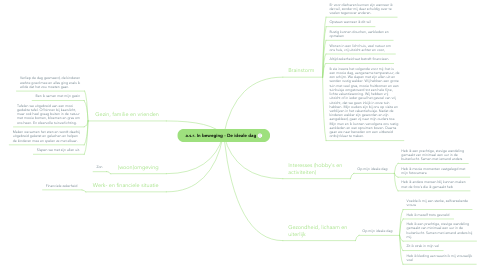 Mind Map: Webcare & Klantteam Leven