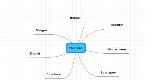 Mind Map: Viva sano