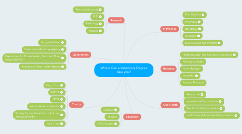 Mind Map: Where Can a Veterinary Degree take you?
