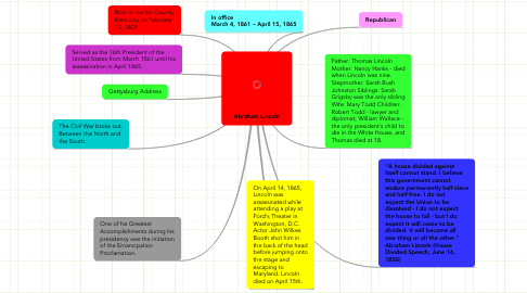 Mind Map: Abraham Lincoln