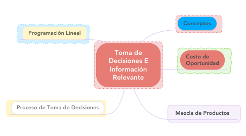 Mind Map: Toma de Decisiones E Información Relevante