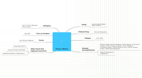 Mind Map: Thomas Jefferson