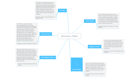 Mind Map: Sub-Genres in Thrillers