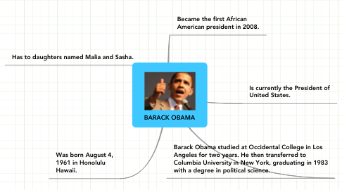 Mind Map: BARACK OBAMA