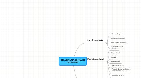 Mind Map: ESQUEMA NACIONAL DE SEGURETAT