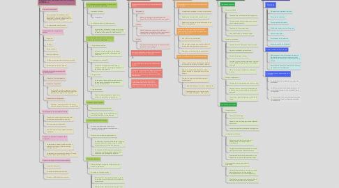 Mind Map: La organización del entorno del aprendizaje
