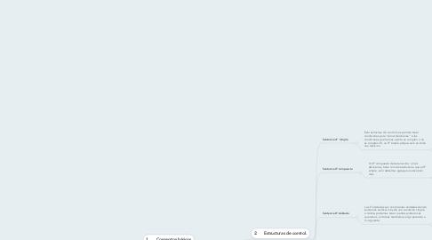 Mind Map: Conceptos Básicos De Programación.