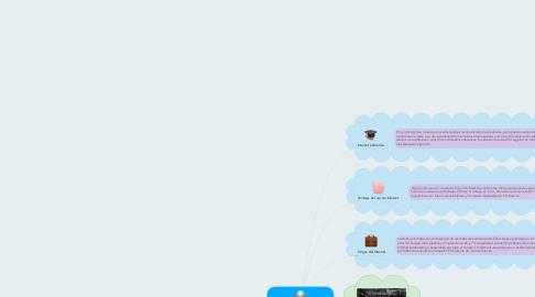 Mind Map: Conceptualización básica sobre Internet