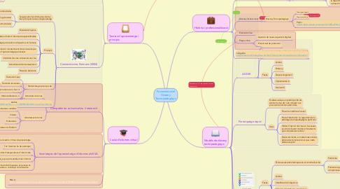 Mind Map: Fonaments del Disseny Tecnopedagògic