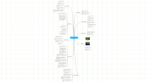 Mind Map: Colin Fowler's Mind Map Project