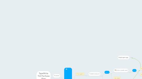 Mind Map: TapeWrite TLS Purchase Flow