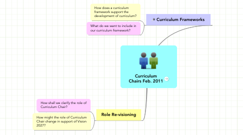 Mind Map: Curriculum Chairs Feb. 2011