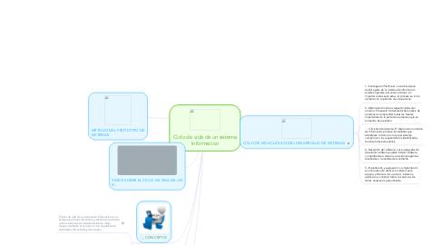 Mind Map: Ciclo de vida de un sistema Informacion