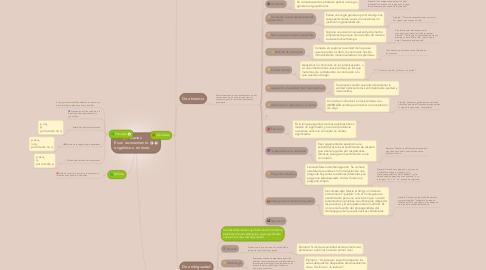 Mind Map: Falacias Es un razonamiento  engañoso o erróneo