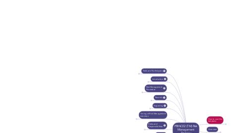 Mind Map: PRINCE2 (TM) Risk Management Strategy