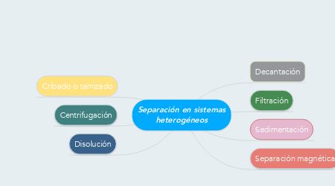 Mind Map: Separación en sistemas heterogéneos