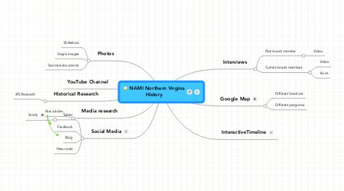 Mind Map: NAMI Northern VirginaHistory