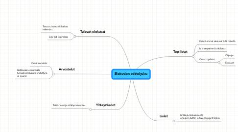 Mind Map: Elokuvien esittelysivu