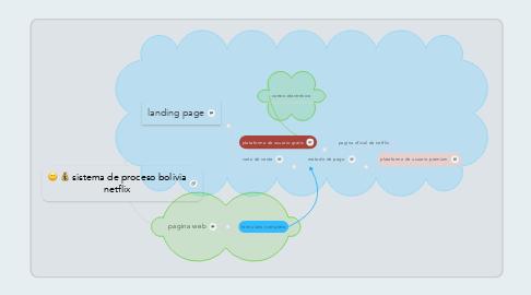 Mind Map: sistema de proceso bolivia netflix