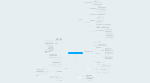 Mind Map: Chapter2: Multimedia Hardware and Software