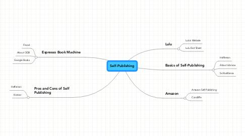 Mind Map: Self-Publishing