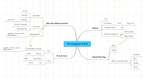 Mind Map: The changeover to IPv6