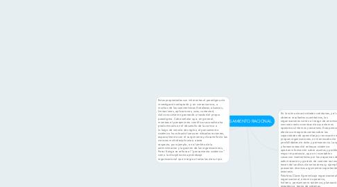 Mind Map: PENSAMIENTO RACIONAL