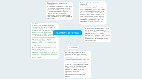 Mind Map: PENSAMIENTO SISTEMÁTICO