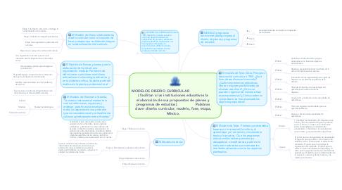 Mind Map: MODELOS DISEÑO CURRICULAR                        ( facilitan a las instituciones educativas la elaboración de sus propuestas de planes y programas de estudios).                Palabras clave: diseño curricular, modelo, fase, etapa, México.