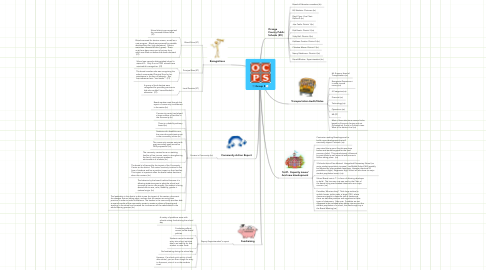 Mind Map: Group 5