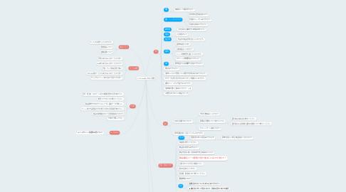Mind Map: C.A.B. Webよくあるご質問
