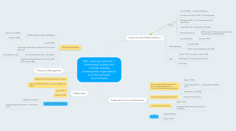 Mind Map: HRC: Learning Outcome 1: Understand, analyse and critically evaluate contemporary organisations and their principle environments