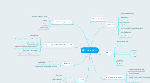 Mind Map: Barockzeitalter