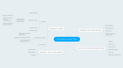 Mind Map: SOFTWARE LICENSE TYPES