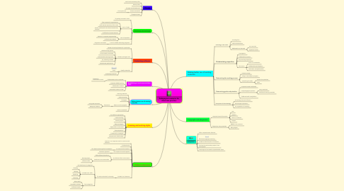 Mind Map: Pedagogical concerns for classroom practice.