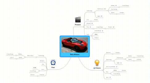 Mind Map: Tesla Motors
