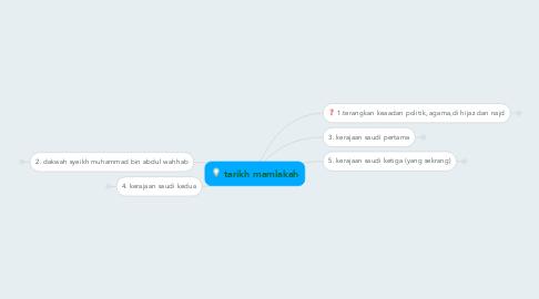 Mind Map: tarikh mamlakah